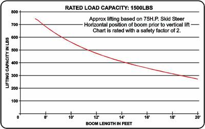 Telescopic Extenda Boom Capacity Chart